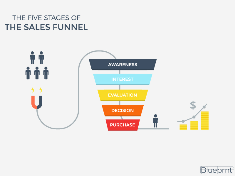Sales Funnel – What is a Sales Funnel? How is it used?